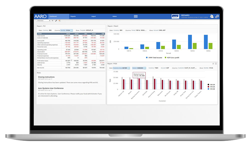 AARO marknadsledare koncernrapporteringssystem