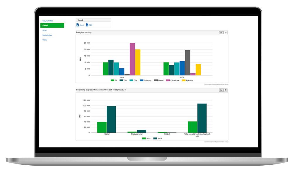 Position Green - systemstöd för hållbarhetsrapportering